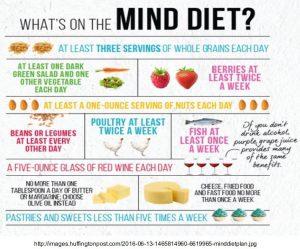 image of mind diet